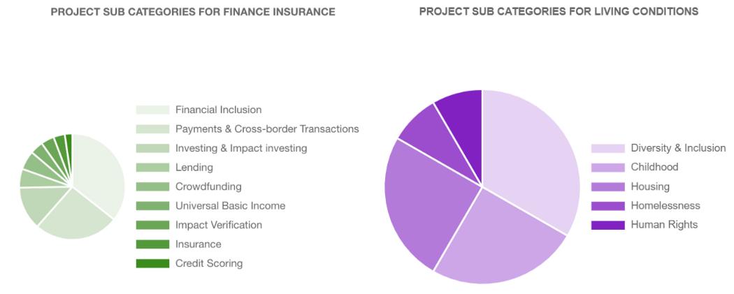Illustration par des graphiques des catégories et sous-catégories de projets dans la database
