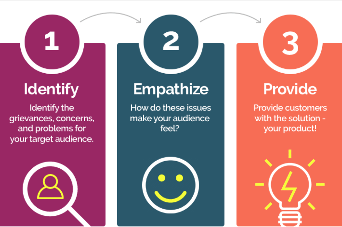 Showing 3 steps for identifying the problems your target audience is facing