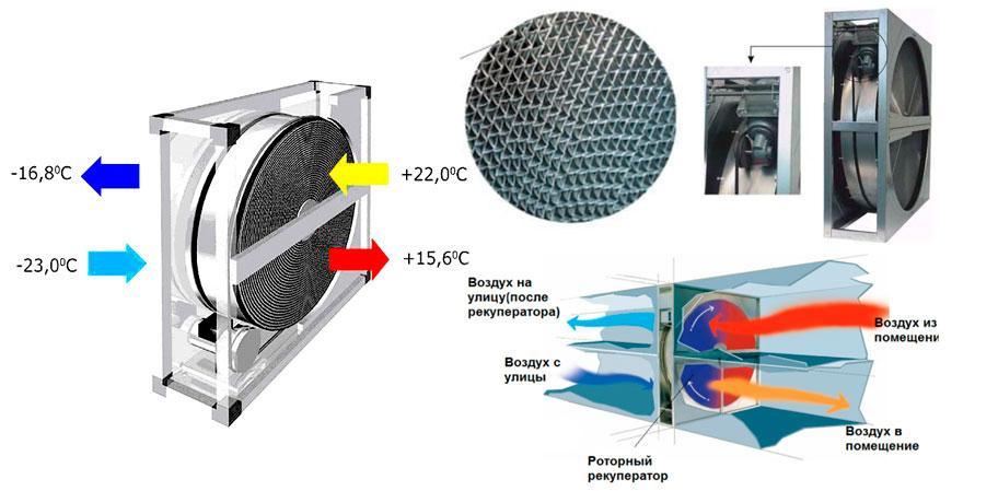 Рекуператоры воздуха. Виды и принцип работы | Рекуператор для вентиляционных установок