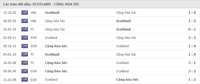 9 cuộc đối đầu gần nhất giữa Scotland vs Cộng Hòa Séc