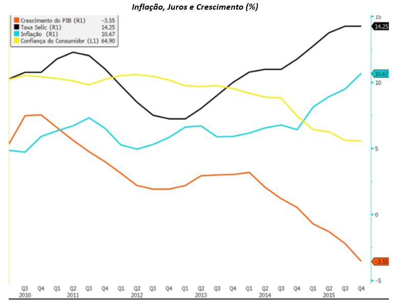 Gráfico mostra inflação, juros e crescimento (%).