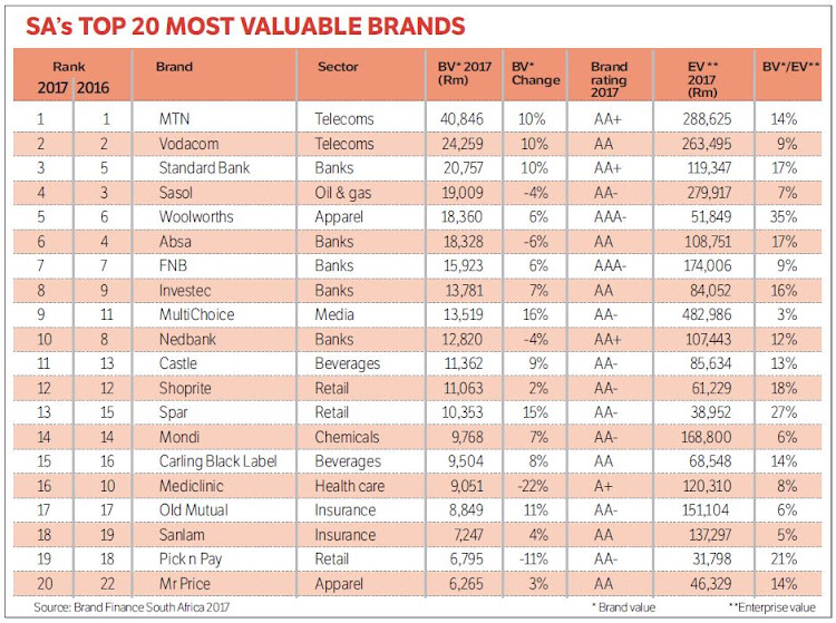 mtn remains sa s most valuable brand the imm graduate school maggs sa s top brands gaining ground