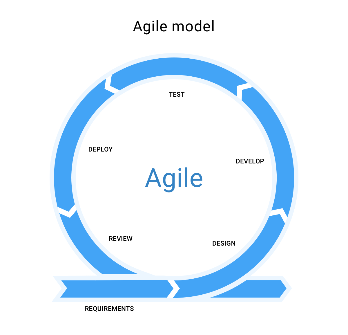 agile software development phases