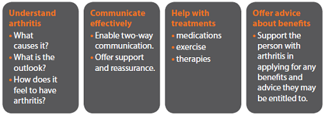 The four main ways a carer can help