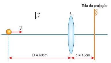 Se a tela de projeção está a uma distância d = 15cm da lente, em quanto tempo uma imagem nítida da bola é formada na tela?
