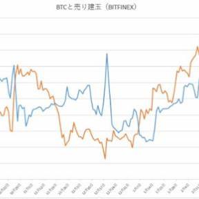 ビットコイン、売りポジションが海外で増加【フィスコ・ビットコインニュース】