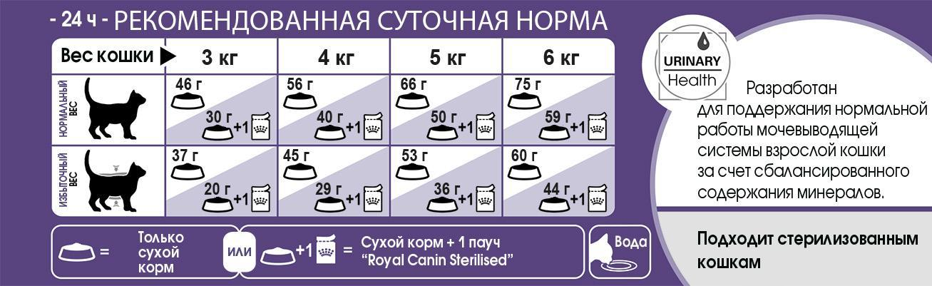 D:\RC\Launches&product info\Cats\SPT assortment\FHN 2016\Products description\Sterilised 7+\FHN_STERILISED 7+_feeding table.jpg