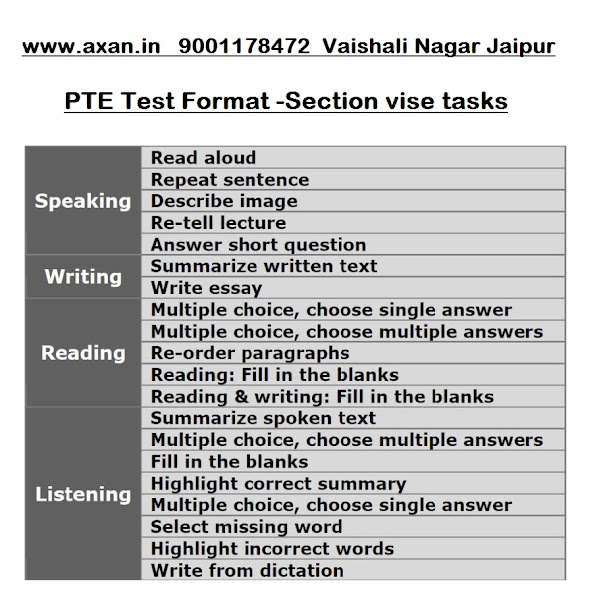 Axan- IELTS , PTE & TOEFL Coaching Classes, Spoken English
