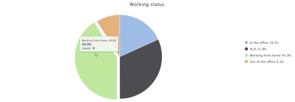 remote hackathon results: work status