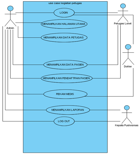 Si1122469643 widuri gambar 41 usecase diagram sistem yang berjalan ccuart Choice Image