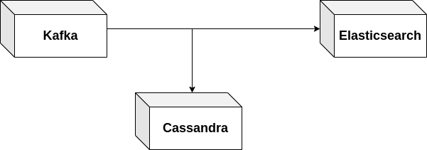 An alpakka pipeline that reads data from kafka and writes it to elasticsearch as well as cassandra.