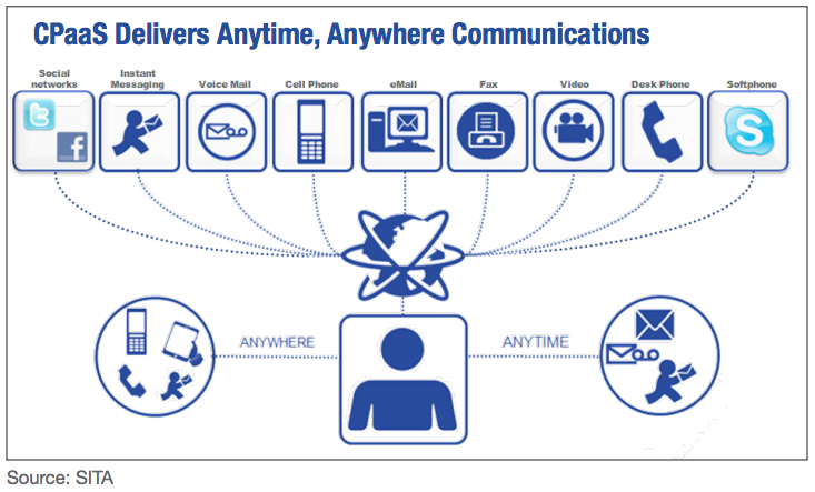 CPaaS Delivers Anytime, Anywhere Communications