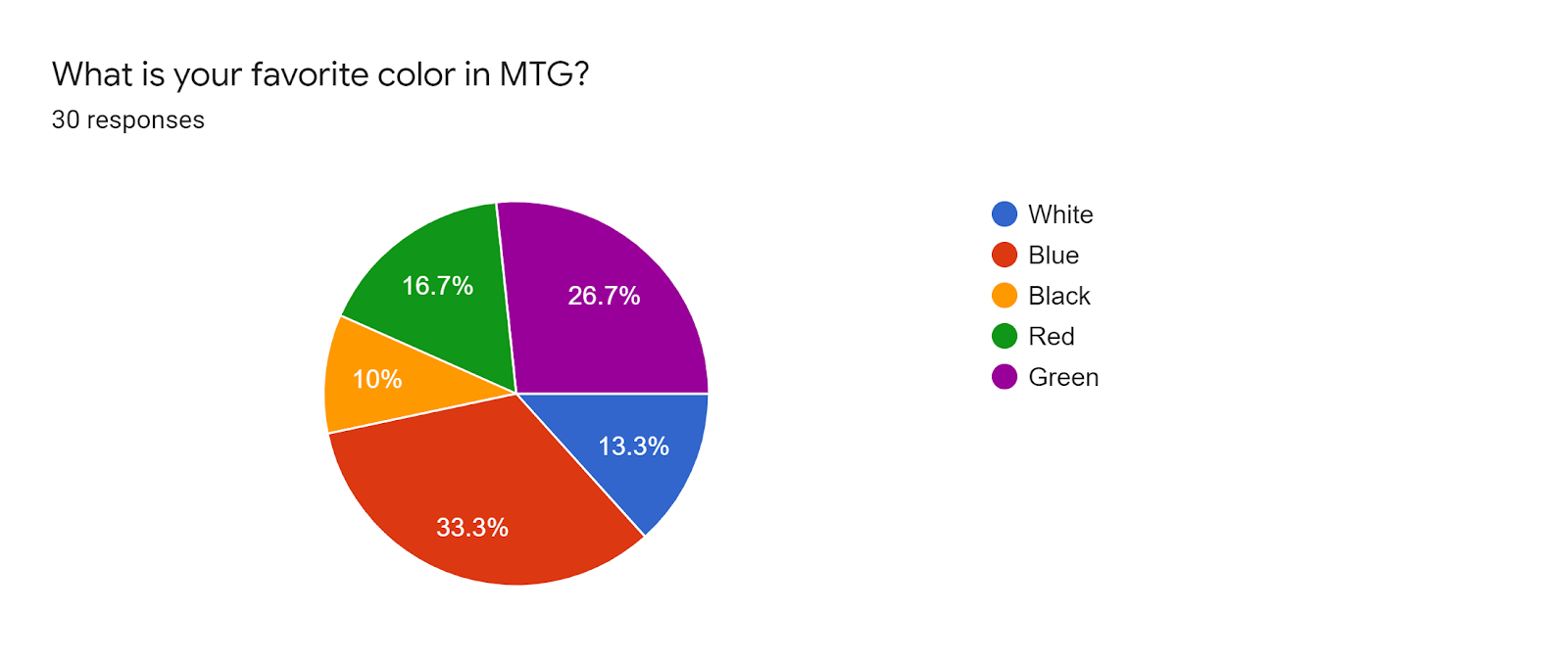 Forms response chart Question title What is your favorite color in MTG Number of responses 30 responses