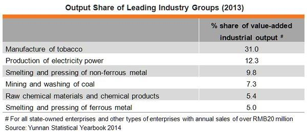Table: Output Share of Leading Industry Groups (2013)