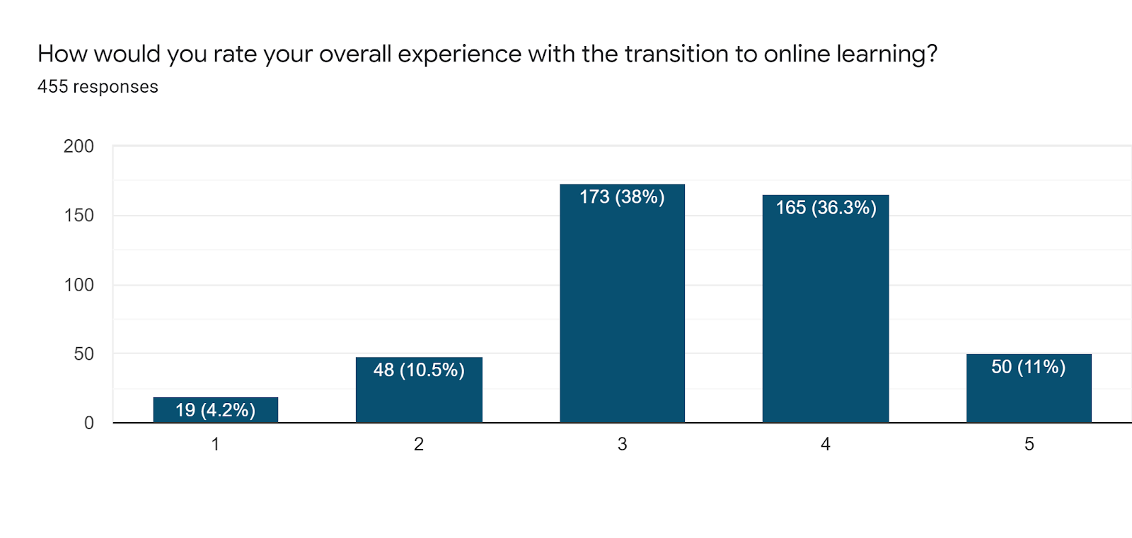Forms response chart. Question title: How would you rate your overall experience with the transition to online learning?. Number of responses: 455 responses.