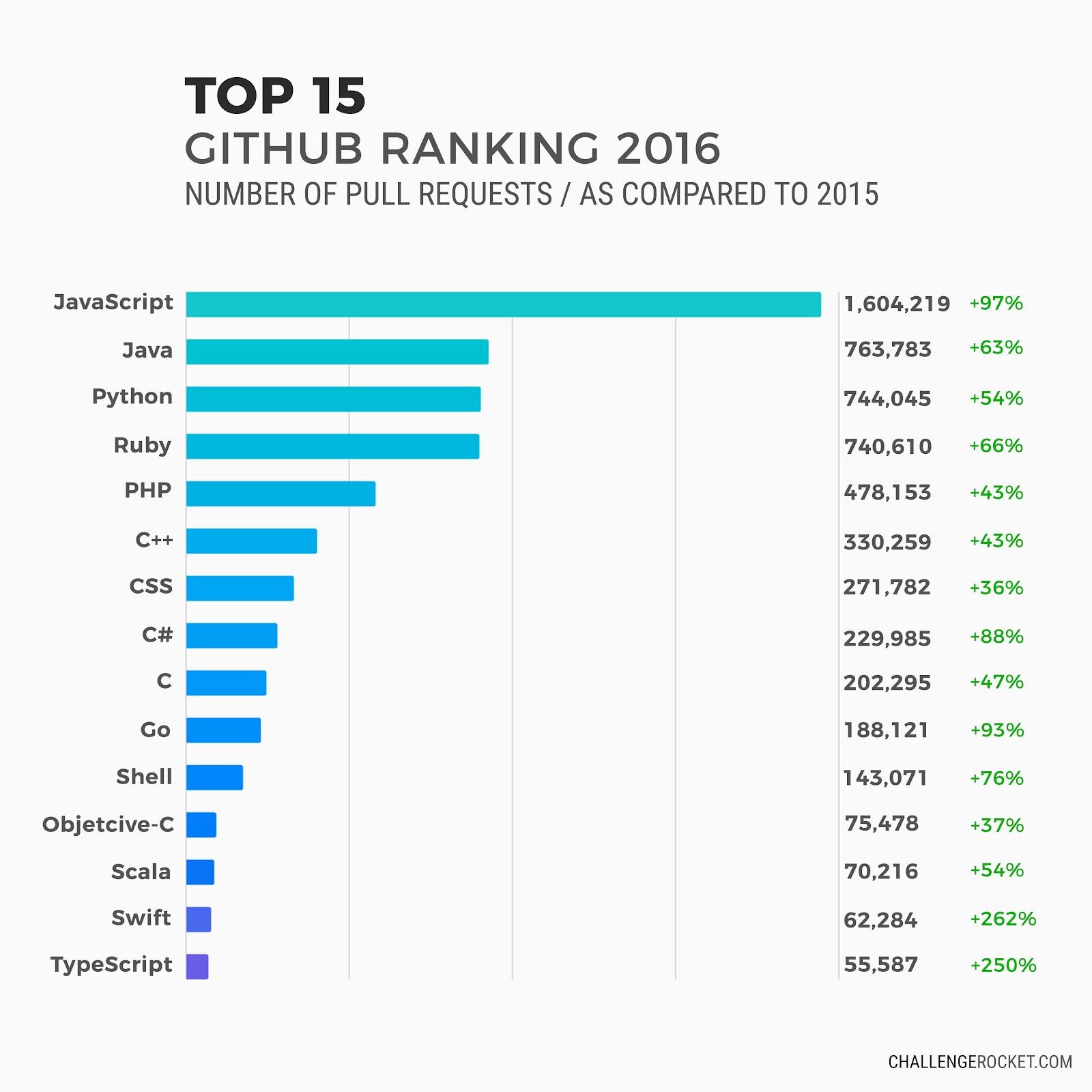 top-15-github_EN.jpg