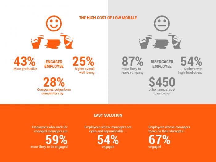 Weekdone team leader engagement survey