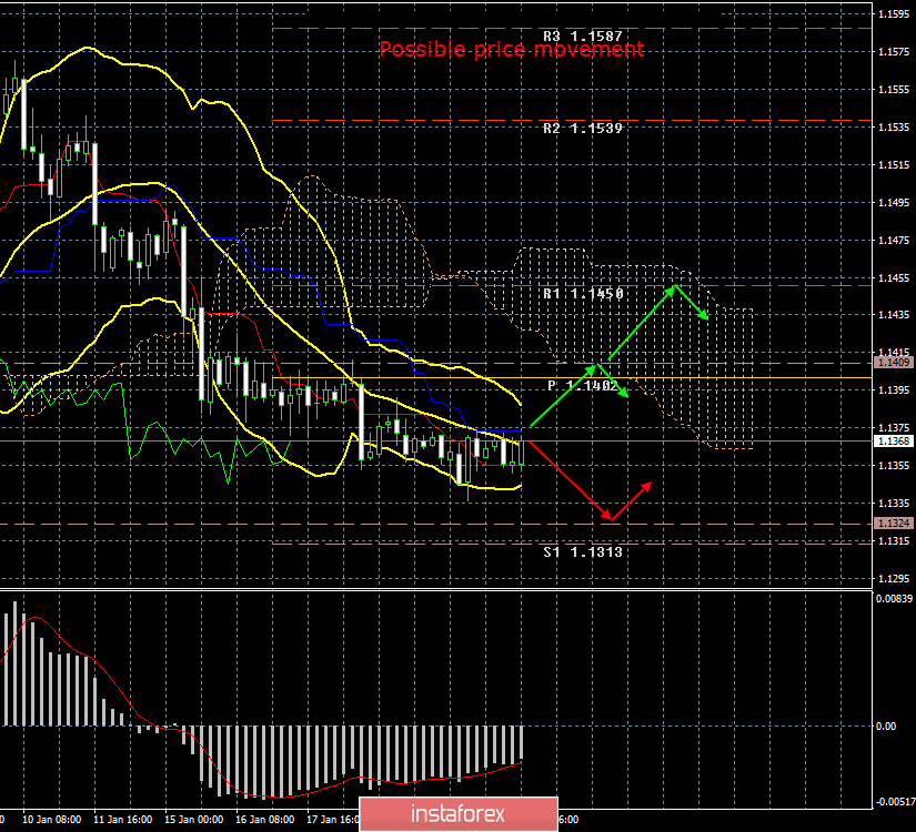 EUR/USD. January 23. Results of the day. Traders are waiting for the ECB results to be announced