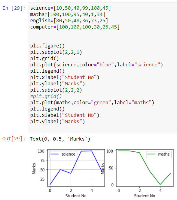 Subplotting using Matplotlib library python
