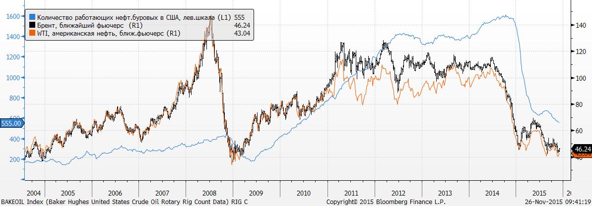 """Вчера S&P 500 не изменился (-.01%), зато STOXX Europe 600 заметно вырос, +1.4%, отыграв """"геополитический провал"""" накануне, на новостях о сбитии бомбардировщика"""