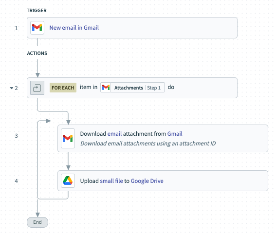A workflow between Gmail and Google Drive