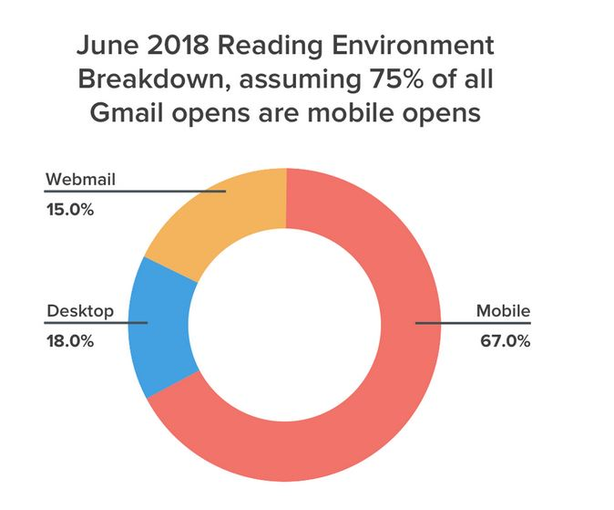 percentage of emails opened on mobile devices