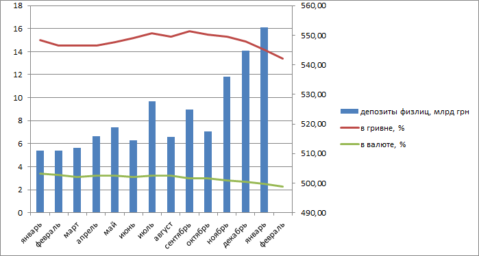 Ставки по депозитам падают. И падают быстро. Где они остановятся? Разбор LIGA.net