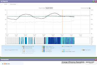 Photo: Dehum turned on aug 26 and set to 42% AND reverse staging to get longer ac run (run more on low) doesn't seem to be having any noticeable impact on RH.  AC on high stage has temporary impact on RH.  Equipment not set up correctly?  Not sure what scuttle is doing.  Not sure what continuous fan is doing.  Will try setting fan to auto...