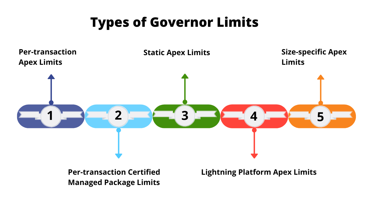 Types of Governor Limits