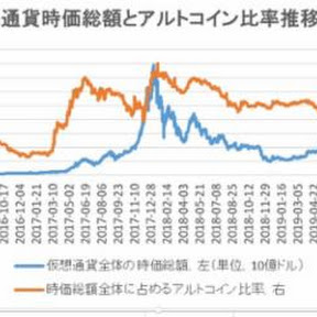 仮想通貨市場に占めるアルトコイン比率、足元は30%ほどで推移【フィスコ・アルトコインニュース】