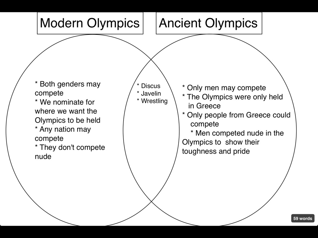 games of the ancient olympics essay Unlike most editing & proofreading services, we edit for everything: grammar, spelling, punctuation, idea flow, sentence structure, & more get started now.