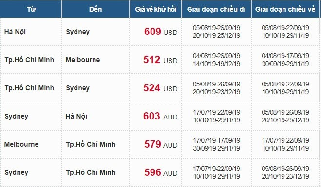 Bảng giá vé hành trình châu úc vietnam airlines