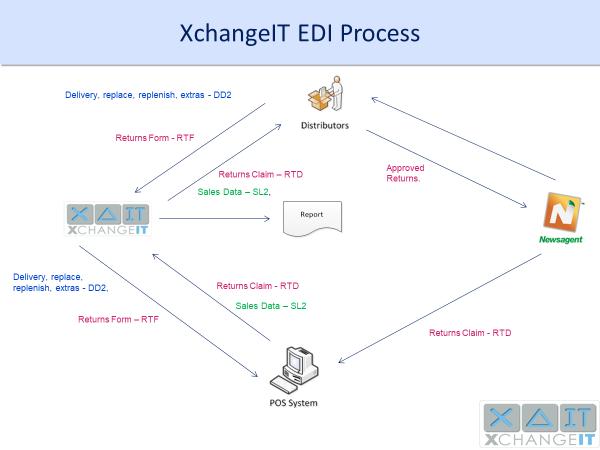 XchangeIT EDI Process