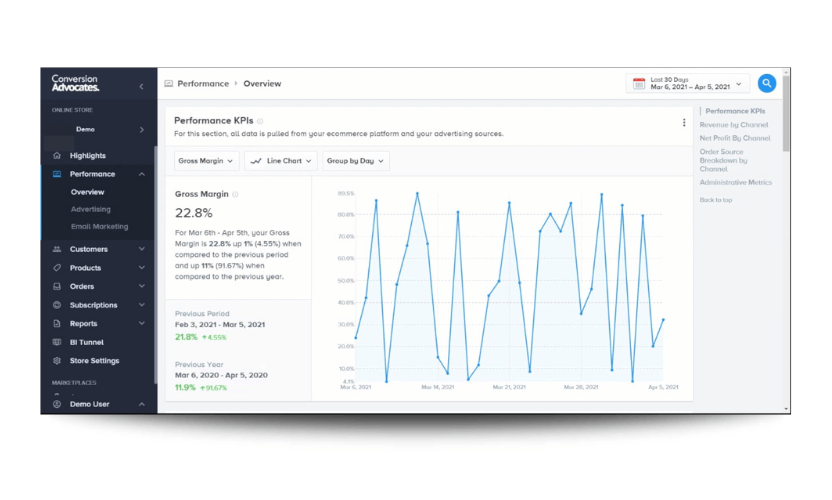 Performance KPIs report from the overview area of this data analytics section of the bi software Insights.