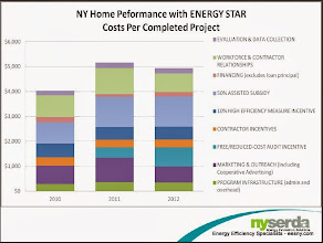 Photo: NYSERDA cost per project - what is average project cost?  Average cost per energy savings?