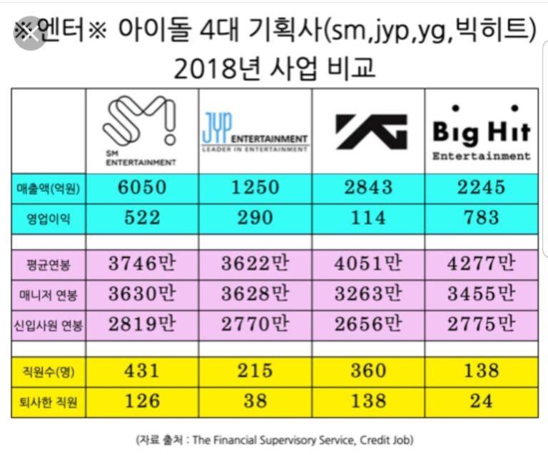 SM-JYP-YG-Big-Hit-768x637