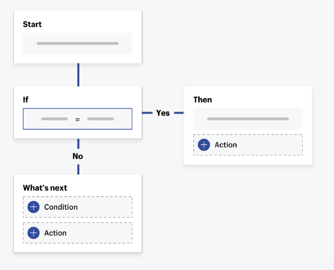 Back-end workflows. Source: Shopify