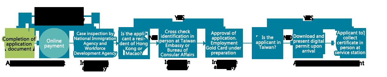 Taiwan Gold Card Visa Tgn Taiwan Globalization Network