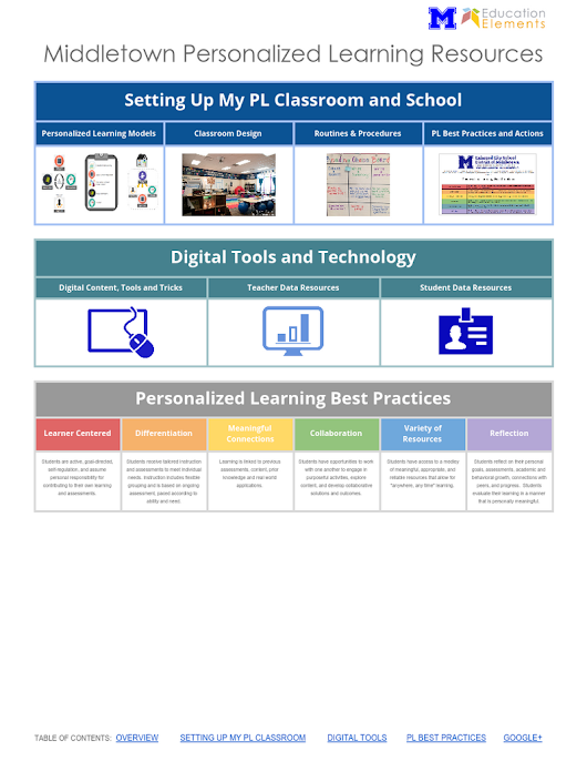 MHS: Personalized Learning Toolkit and Resources
