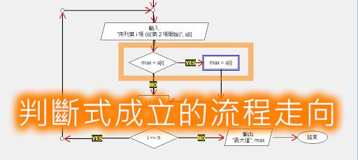 藍色方框直接呈現判斷式成立後的走向