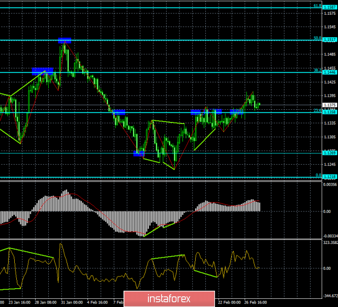 Analysis of the divergence of EUR / USD for February 28. The bearish divergence pushes the pair back to 1.1285