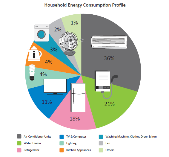Household electricity usage