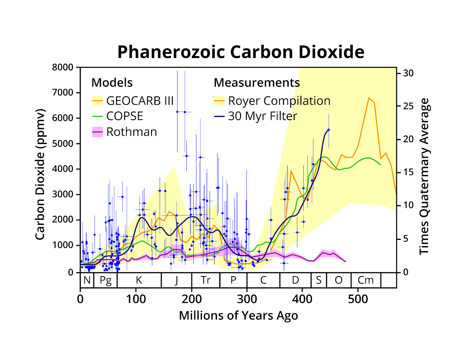 Phanerozic_CO2 (1).png