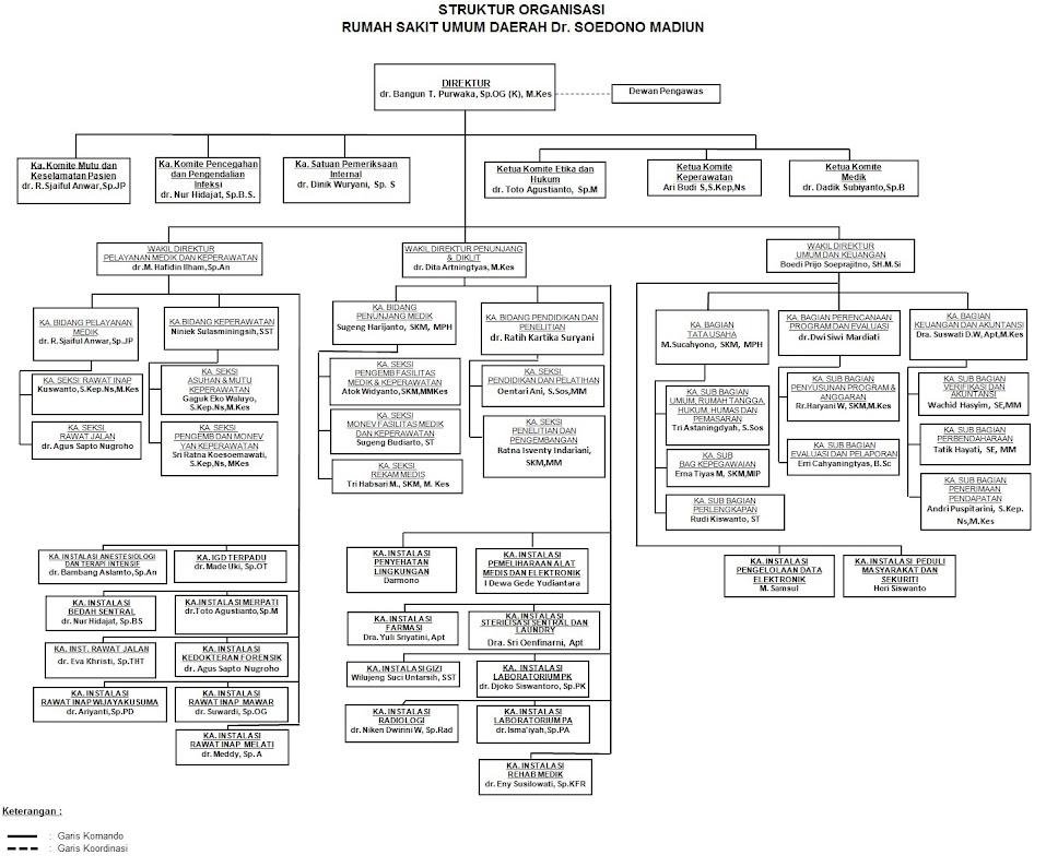 struktur organisasi rsud dr soedono