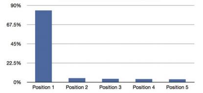 Соотношение кликов к количеству баннеров в каруселях