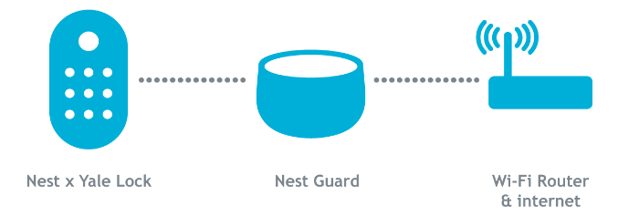Nest x Yale Lock Nest Guard Router image.