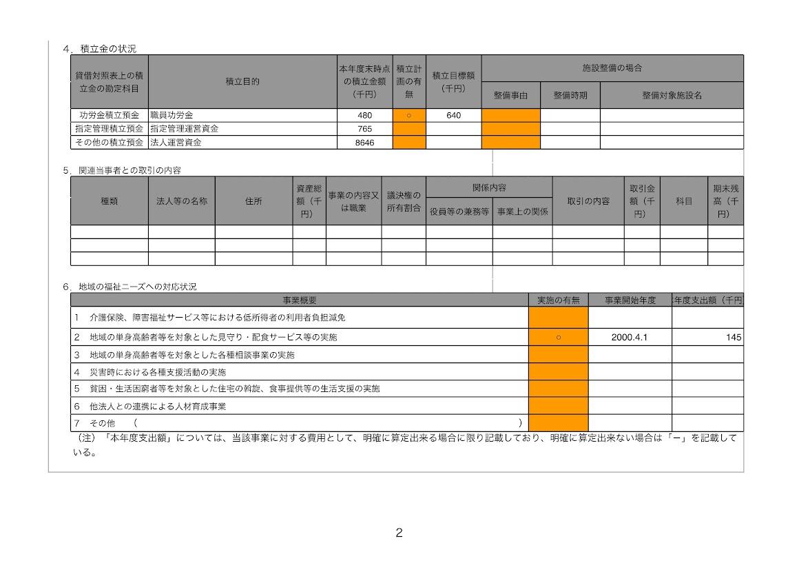 平成28年度の北竜町社会福祉協議会の経営状況(総括表)
