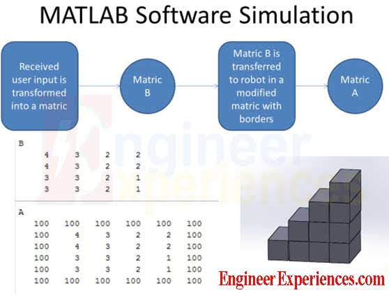 MATLAB simulation for arduino based construction robot