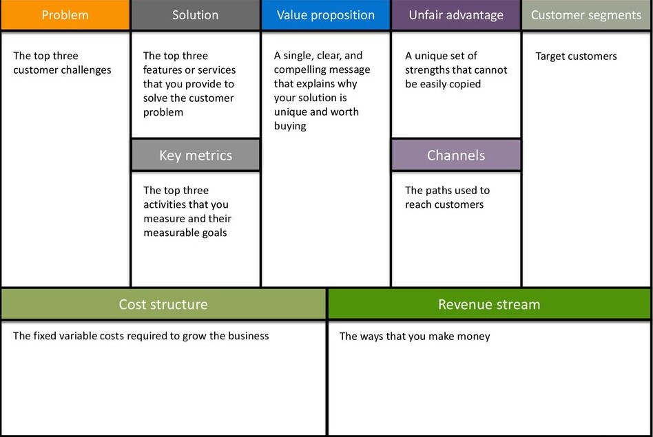 Business canvas model structure