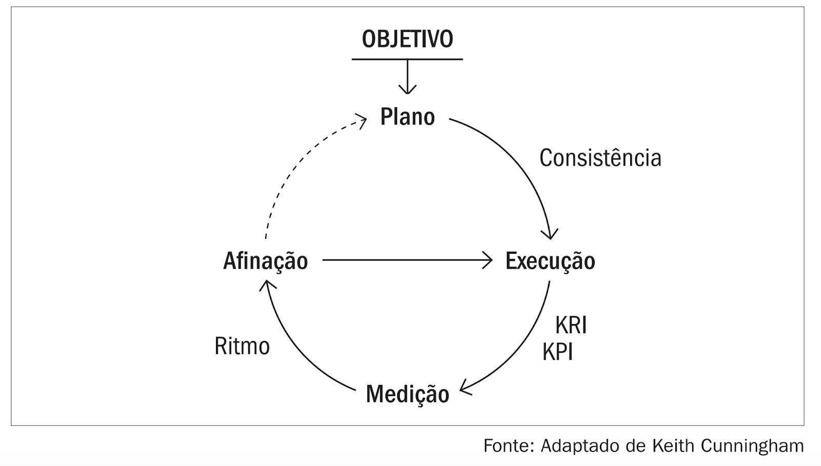 Os 3 Pilares da Gestão de Empresas: Objetivos, Plano e Execução Consistentes 1